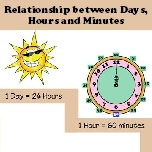 Relationship between days, hours and minutes