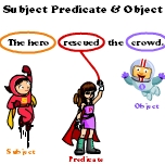Subject, Predicate and Object